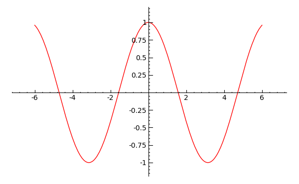 Cosine curve plotted with SAGE math