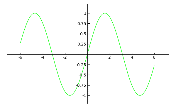 Sine curve plotted with SAGE math