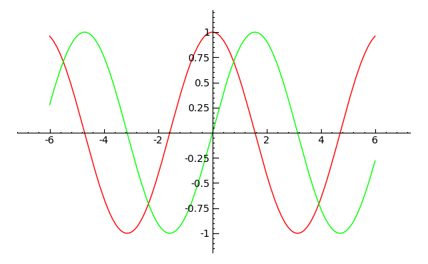 Combined Sine/Cosine curves plotted with SAGE math
