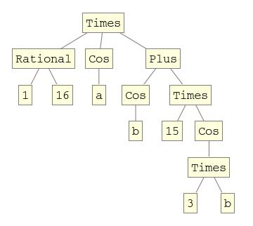 TreeForm[(1/16 Cos[a] (Cos[b] + 15 Cos[3 b]))]