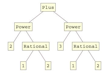 TreeForm[Sqrt[2] + Sqrt[3] ]