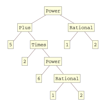 TreeForm[Sqrt[5 + 2 Sqrt[6]] ]]