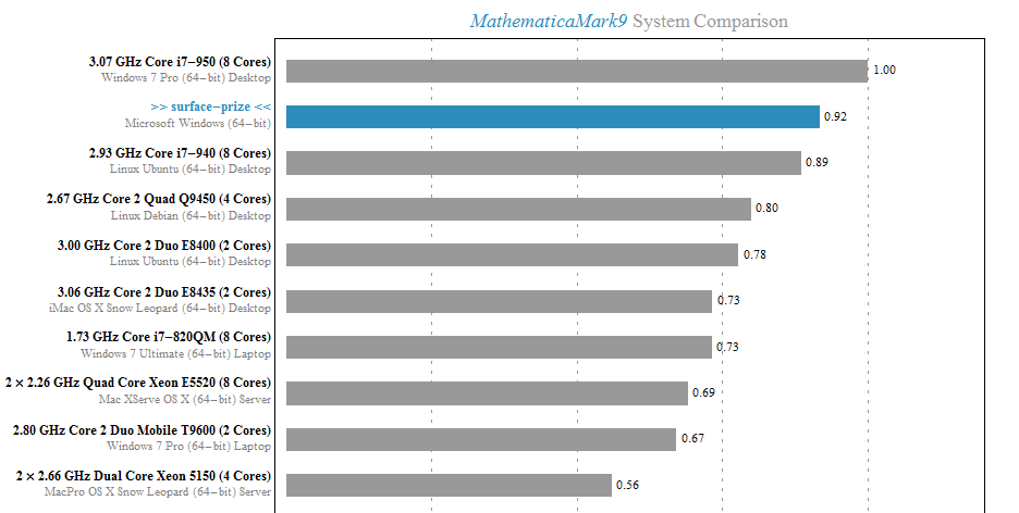 Mathematica 9 benchmark on surface pro