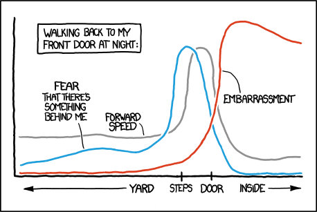 xkcd graph