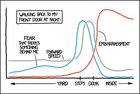 xkcd graph