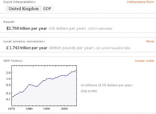 Graph of UK GDP from Wolfram Alpha