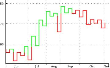 Mathematica 8 Kagi Chart